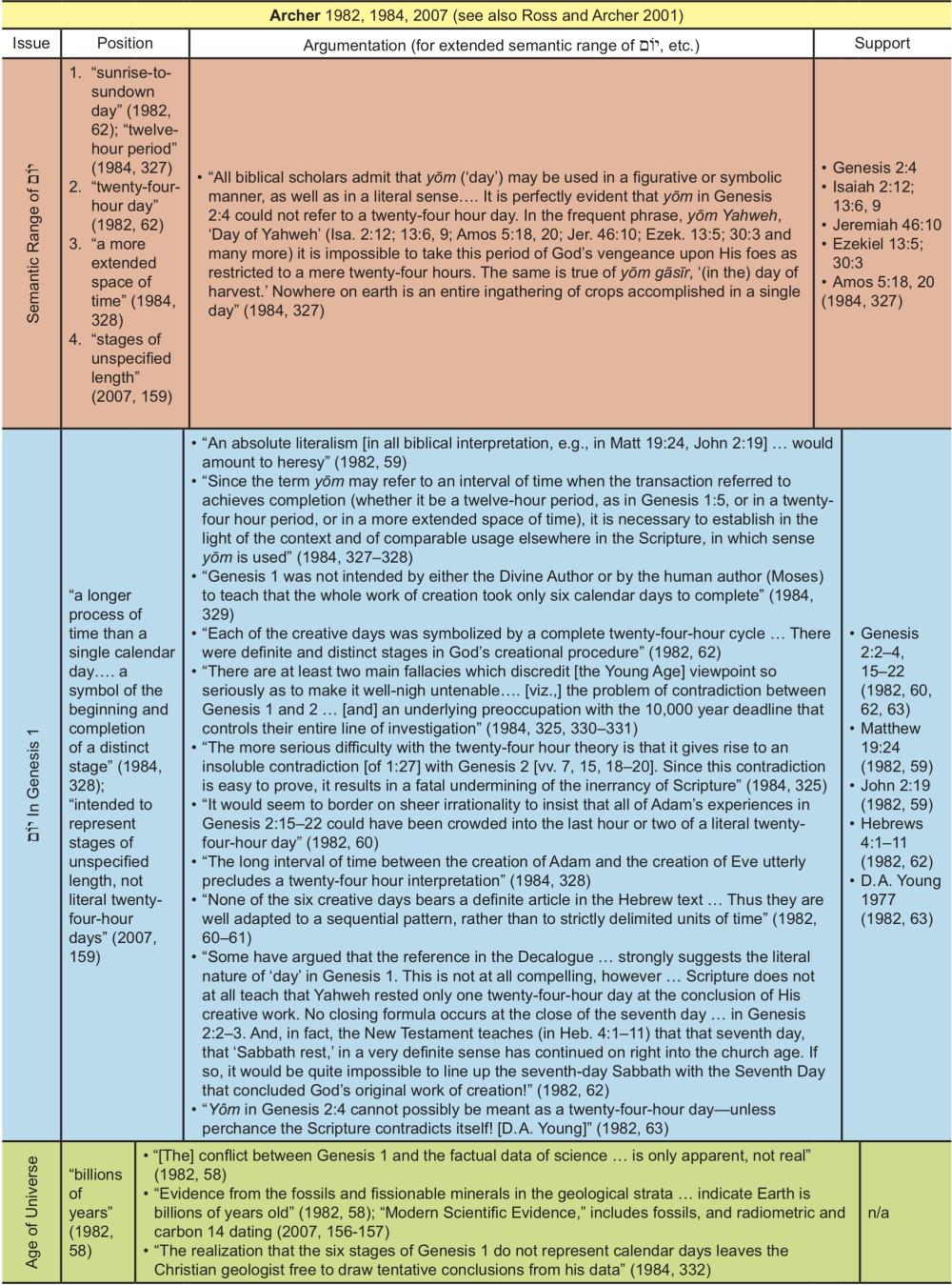 Appendix Table 1