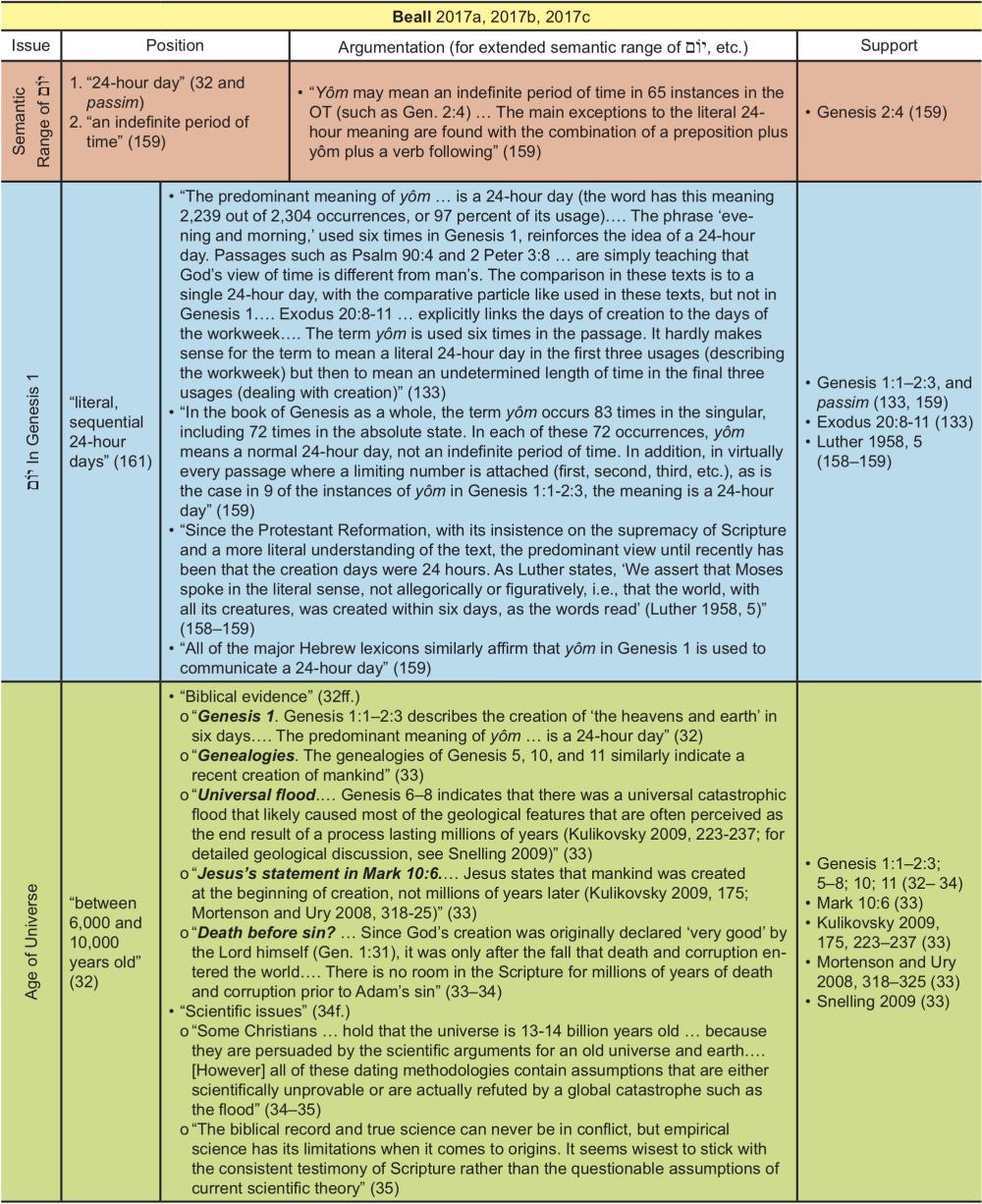Appendix Table 2