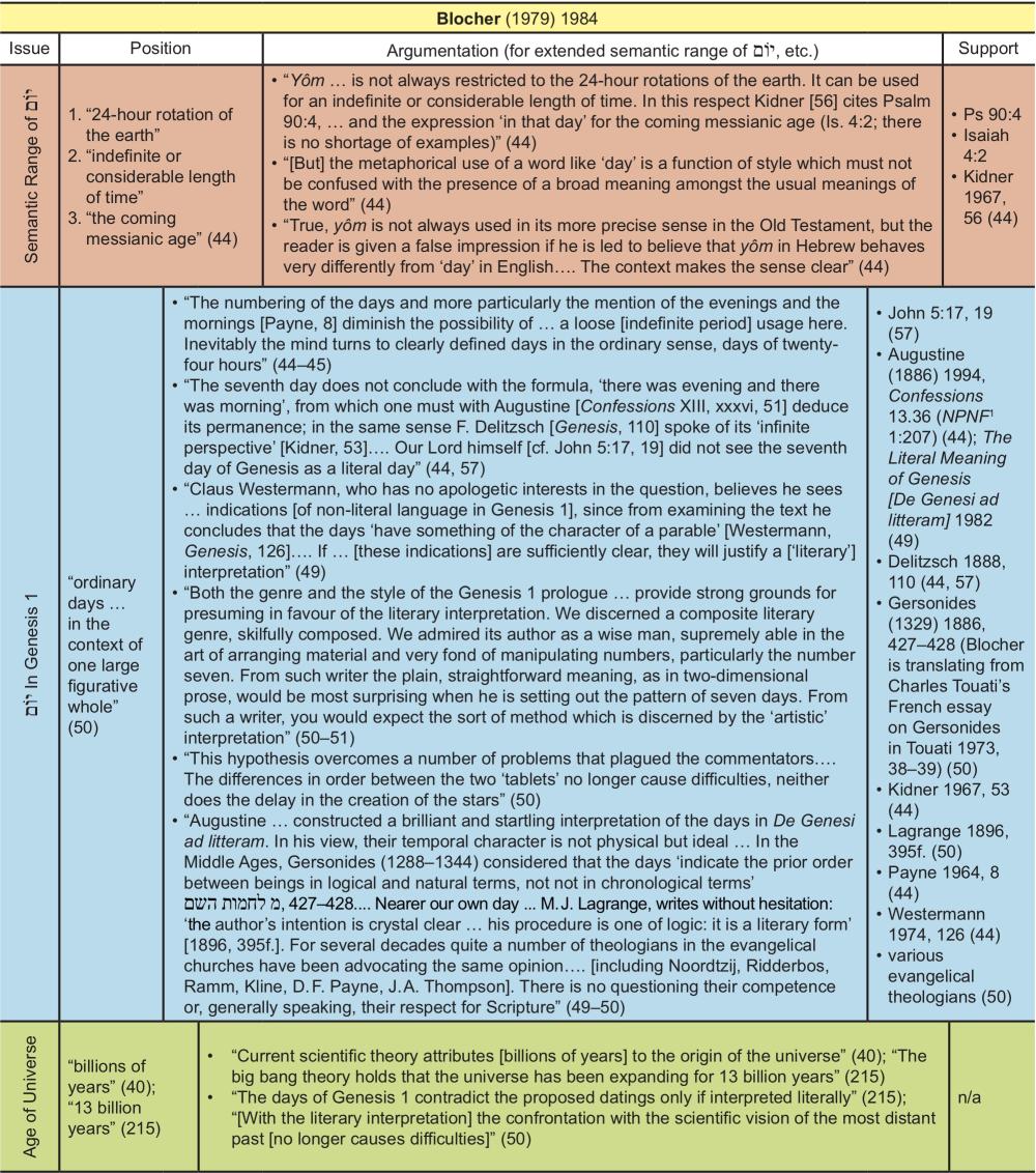 Appendix Table 3