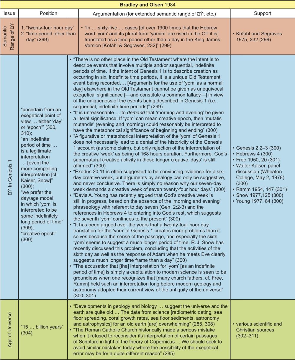 Appendix Table 4