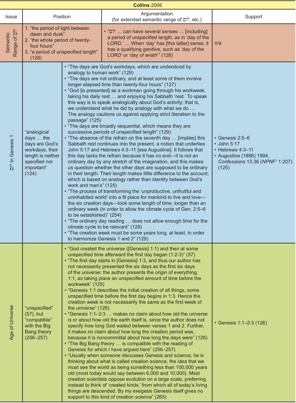Appendix Table 5
