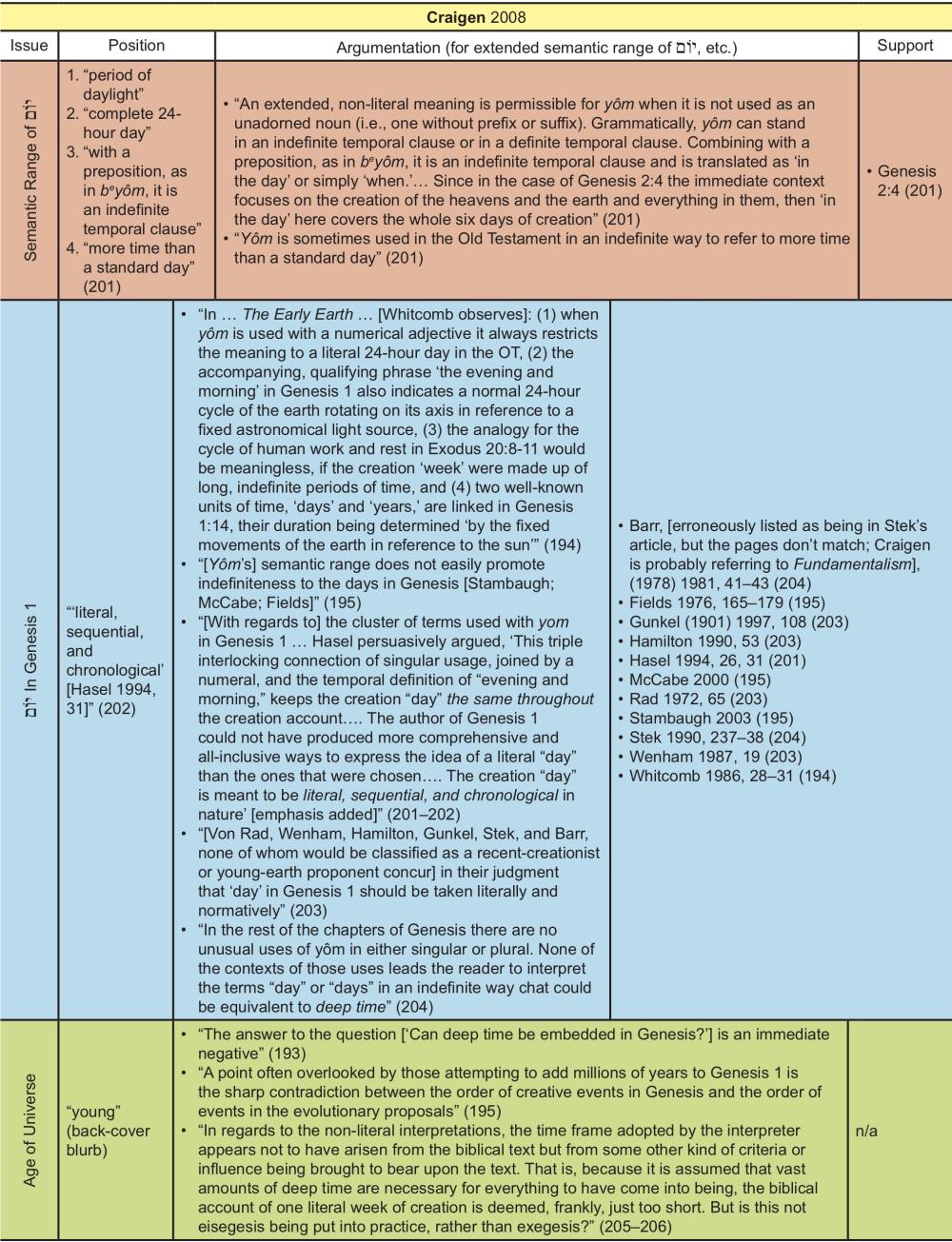 Appendix Table 6