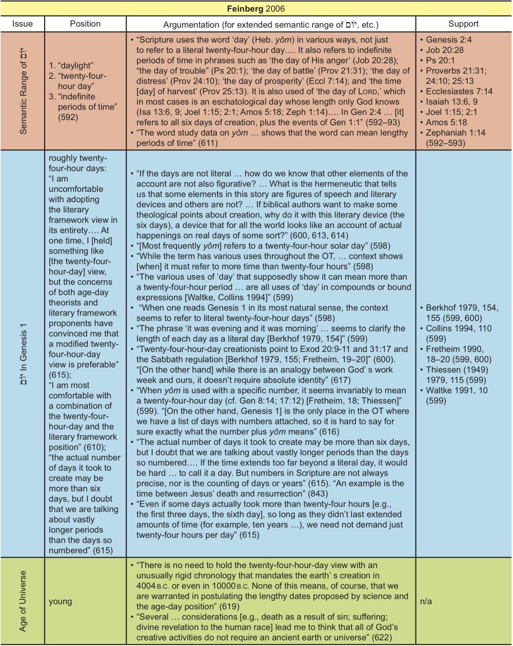 Appendix Table 10