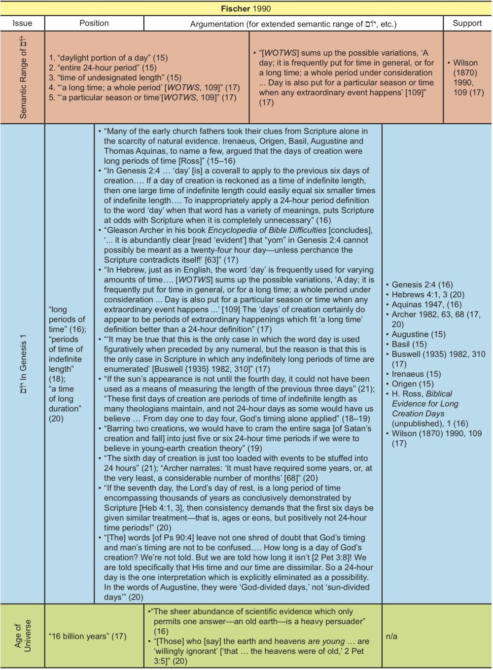 Appendix Table 12