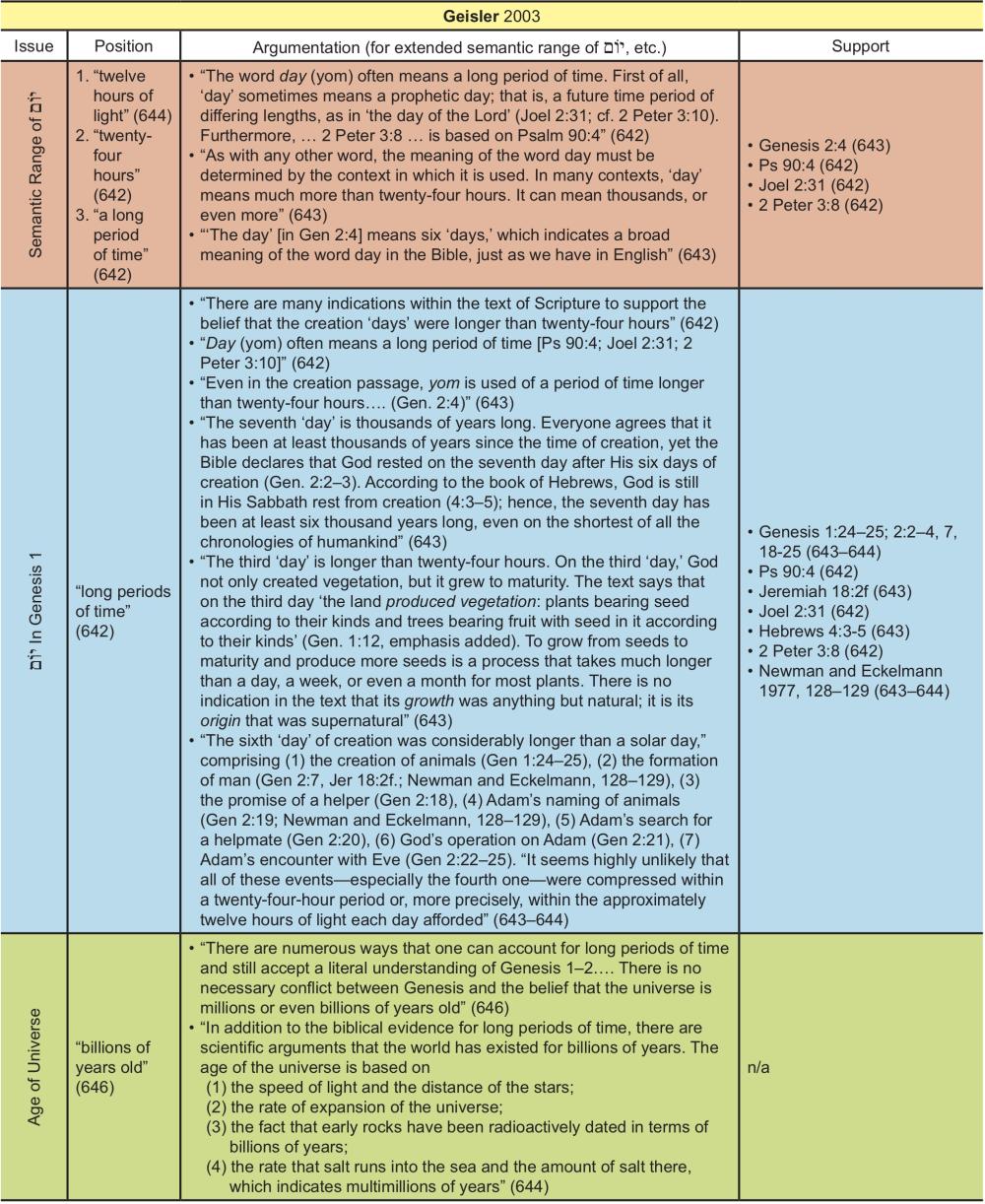 Appendix Table 13