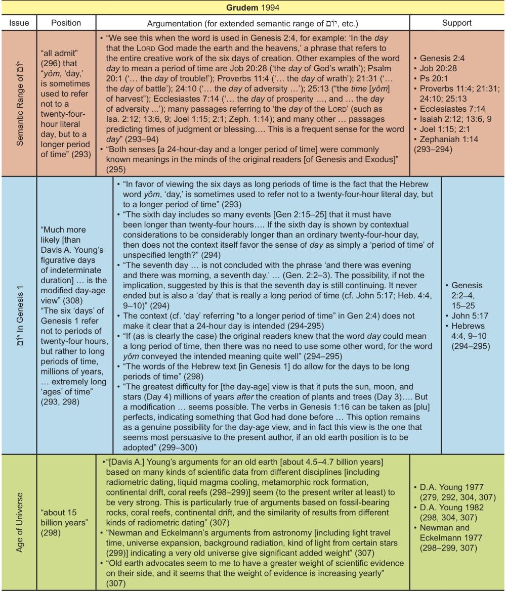 Appendix Table 15