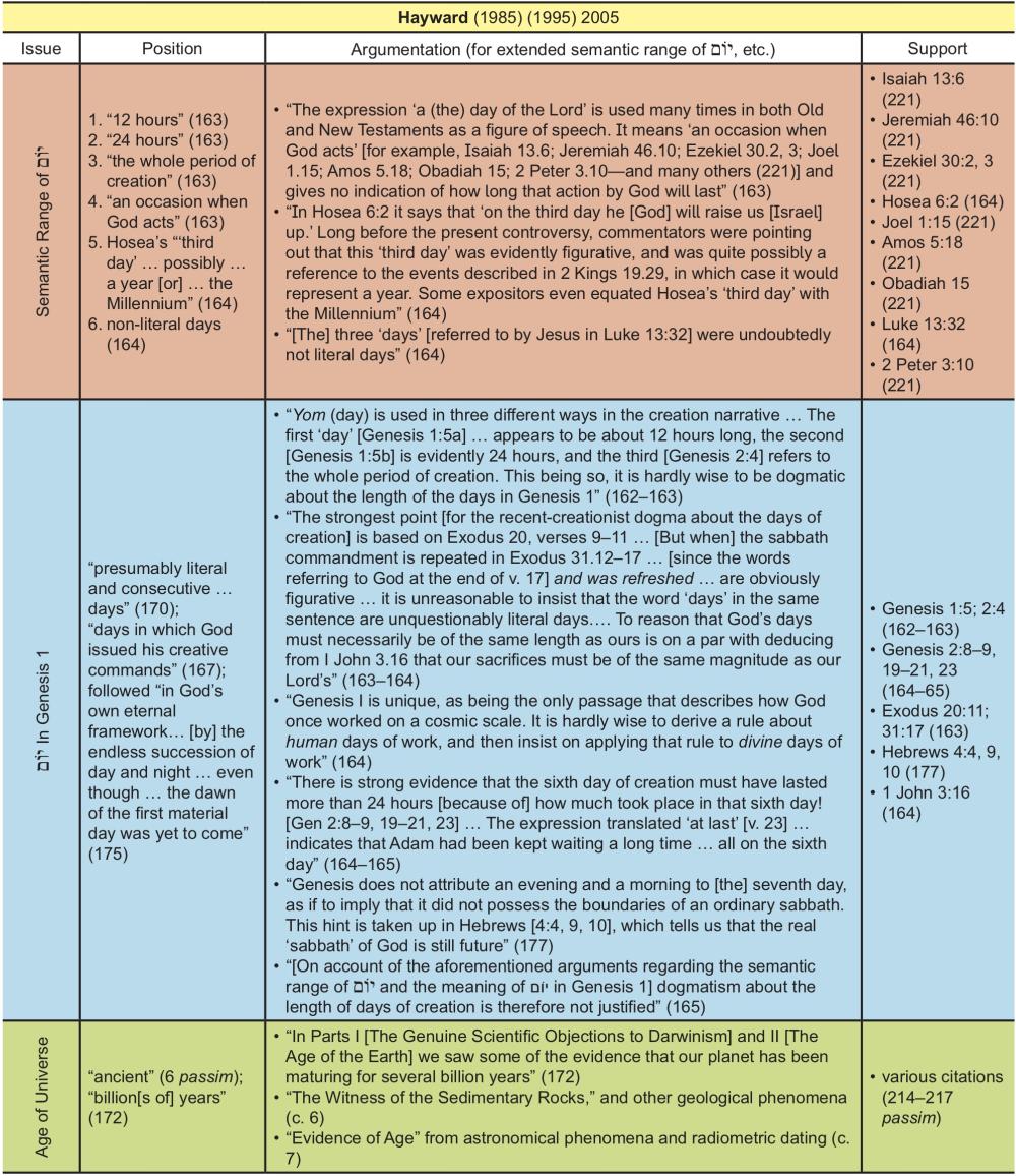 Appendix Table 18
