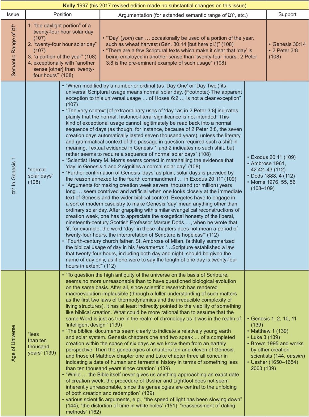 Appendix Table 20