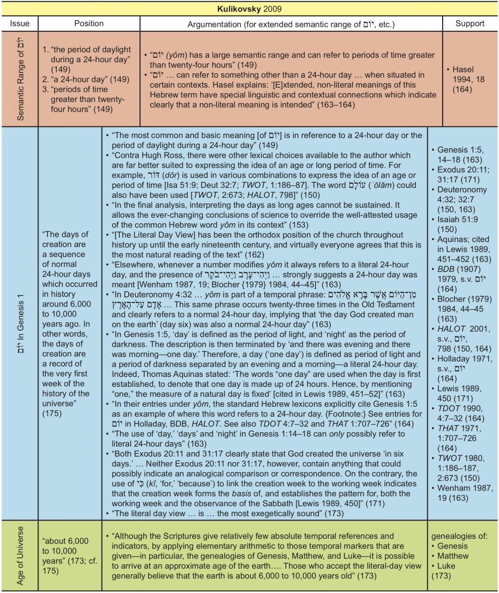 Appendix Table 22