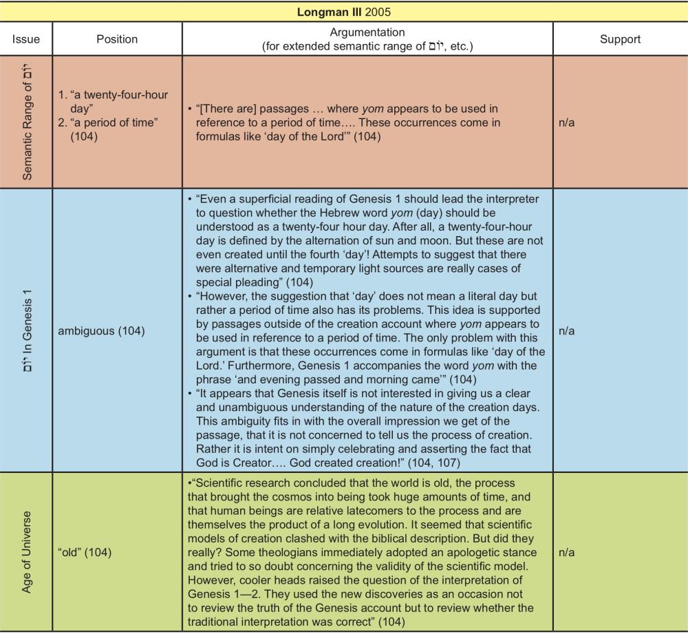 Appendix Table 25