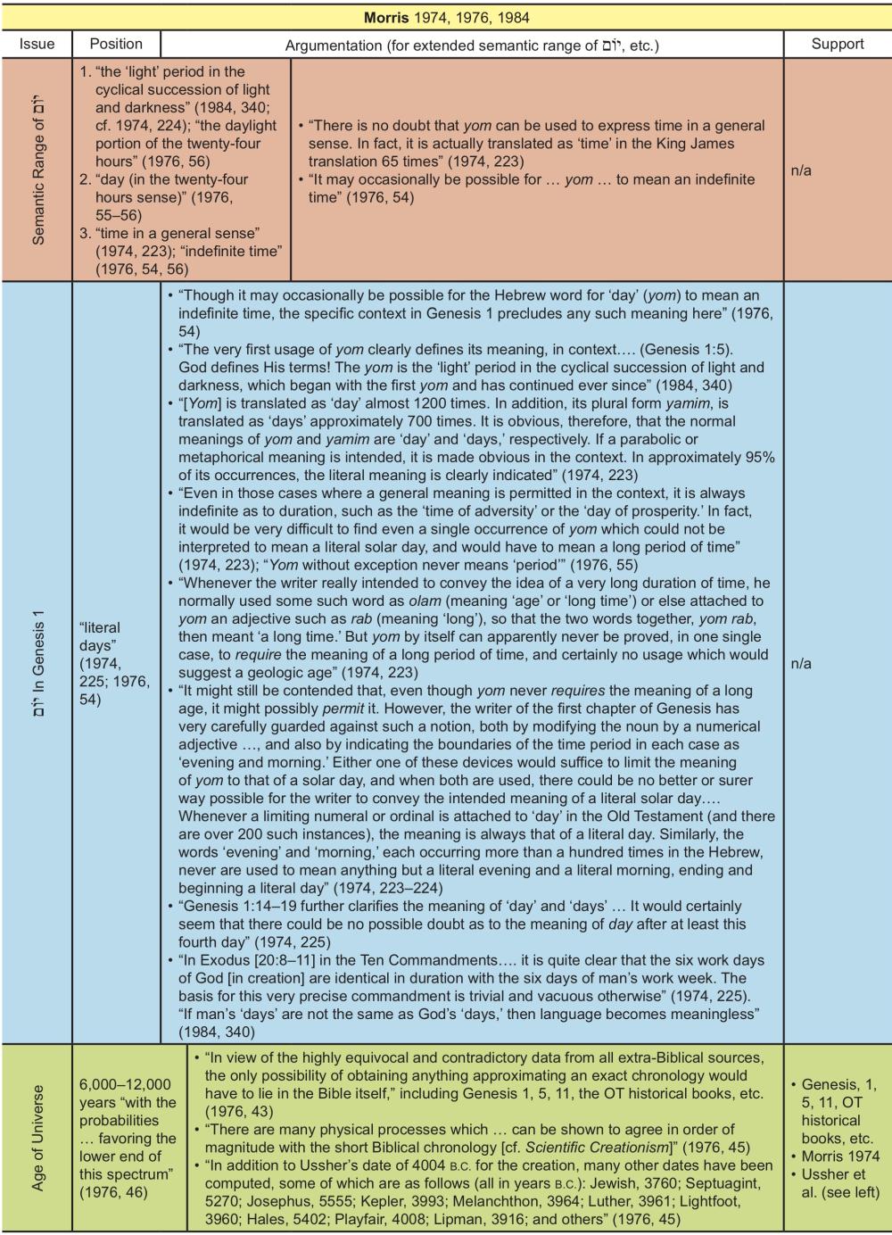 Appendix Table 27