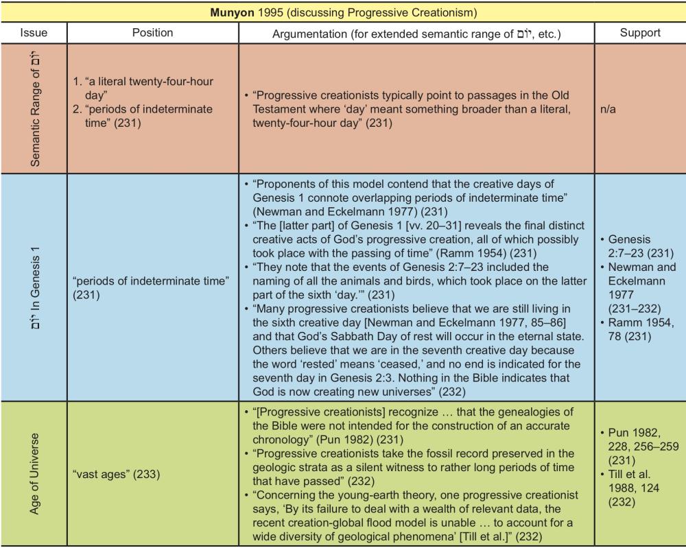 Appendix Table 28