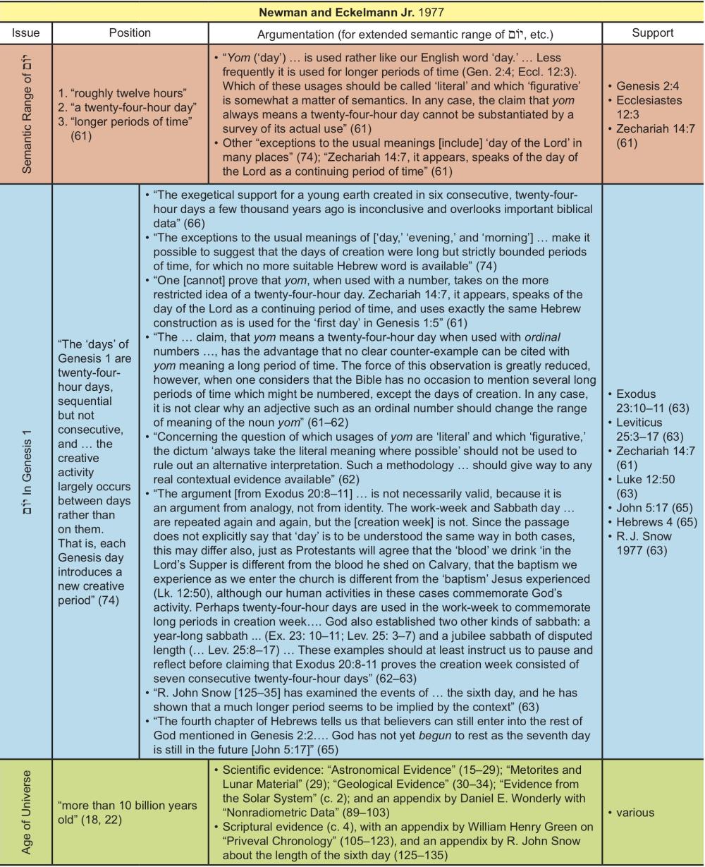 Appendix Table 29
