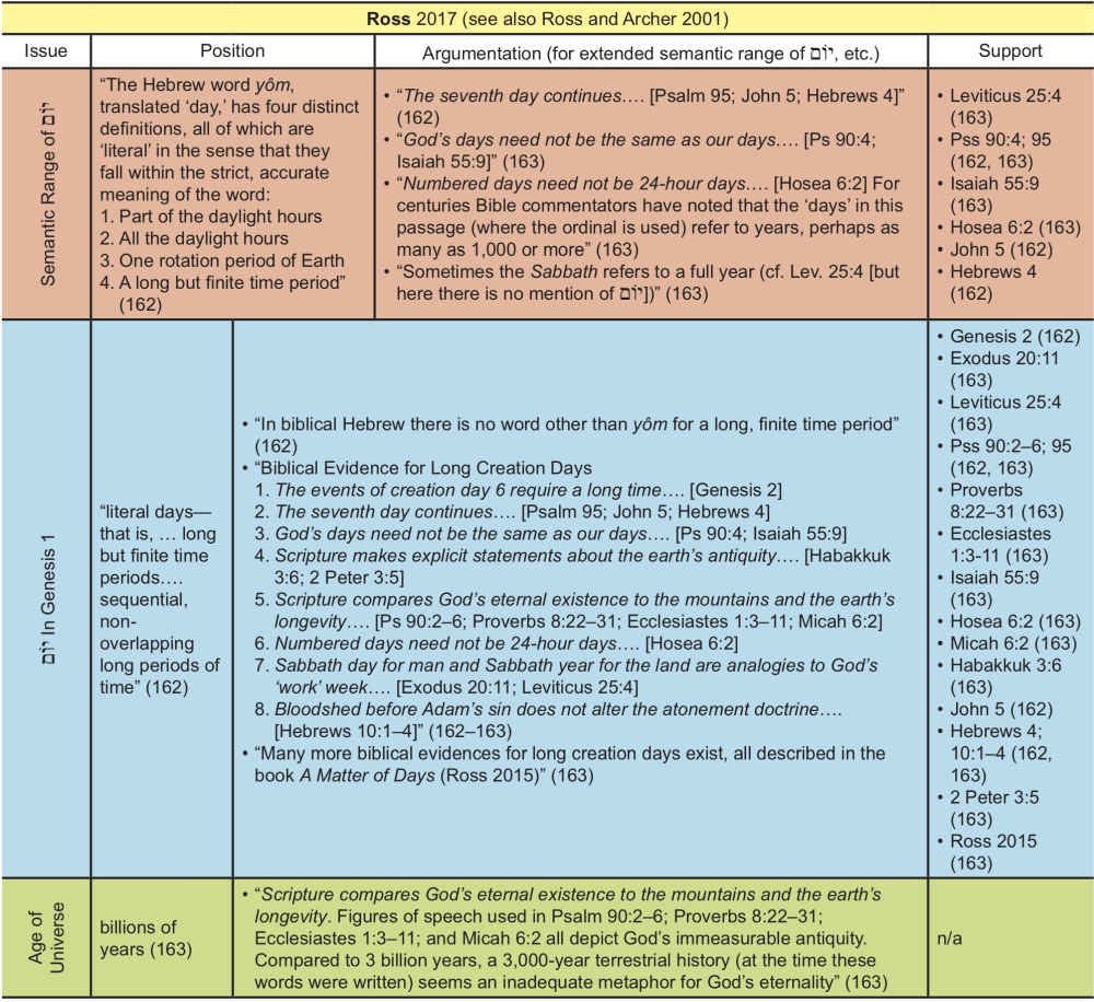 Appendix Table 31