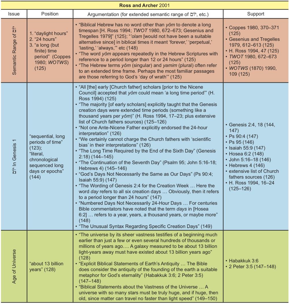Appendix Table 32