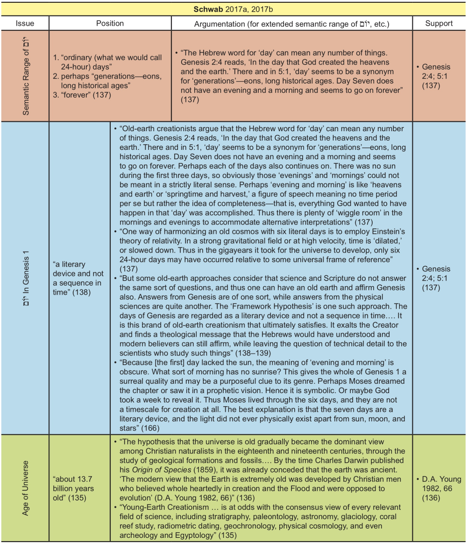 Appendix Table 34
