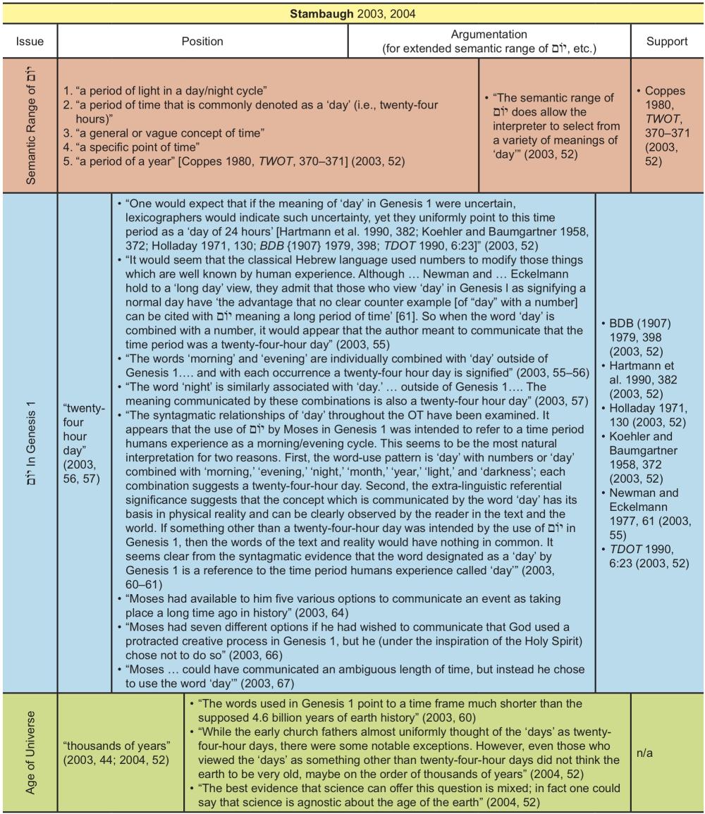 Appendix Table 36