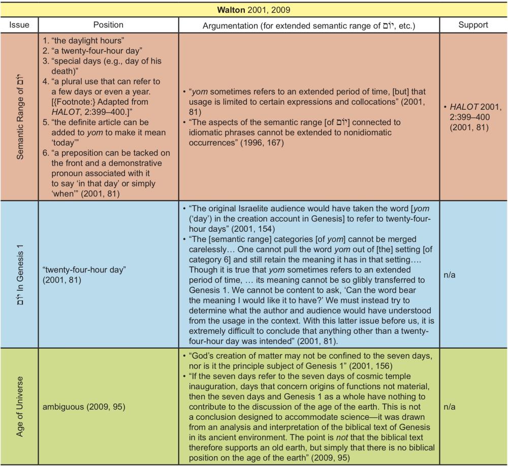 Appendix Table 38