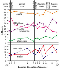 Mineralogic variations within the Thunderhead Sandstone