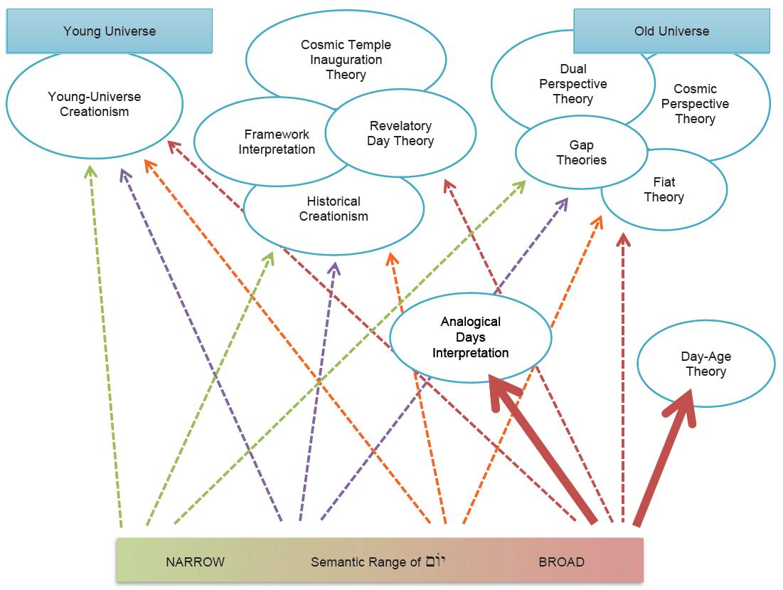 Semantic Range of Yom