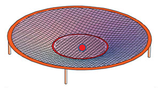 """Red ball represents """"the deep"""" and the trampoline represents space at the beginning of Creation. Adapted from Vardiman and Humphreys (2010)."""