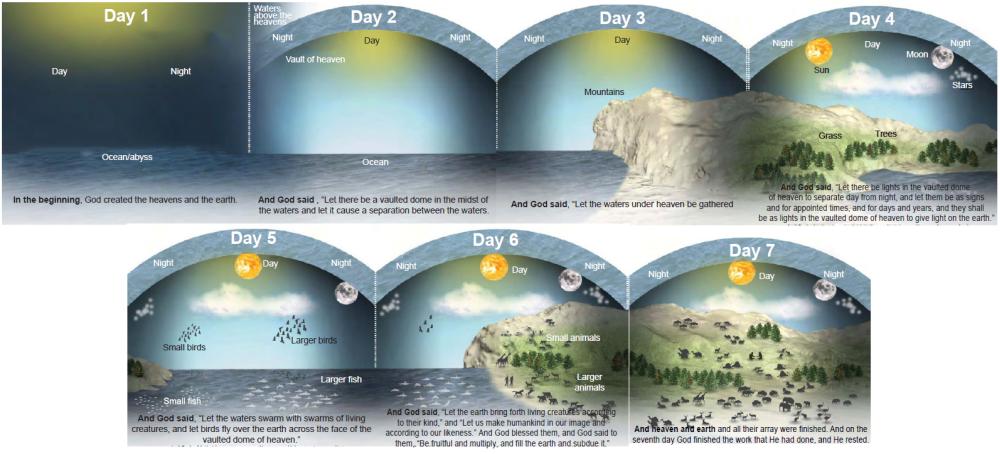 Creation Week by Logos Bible Software