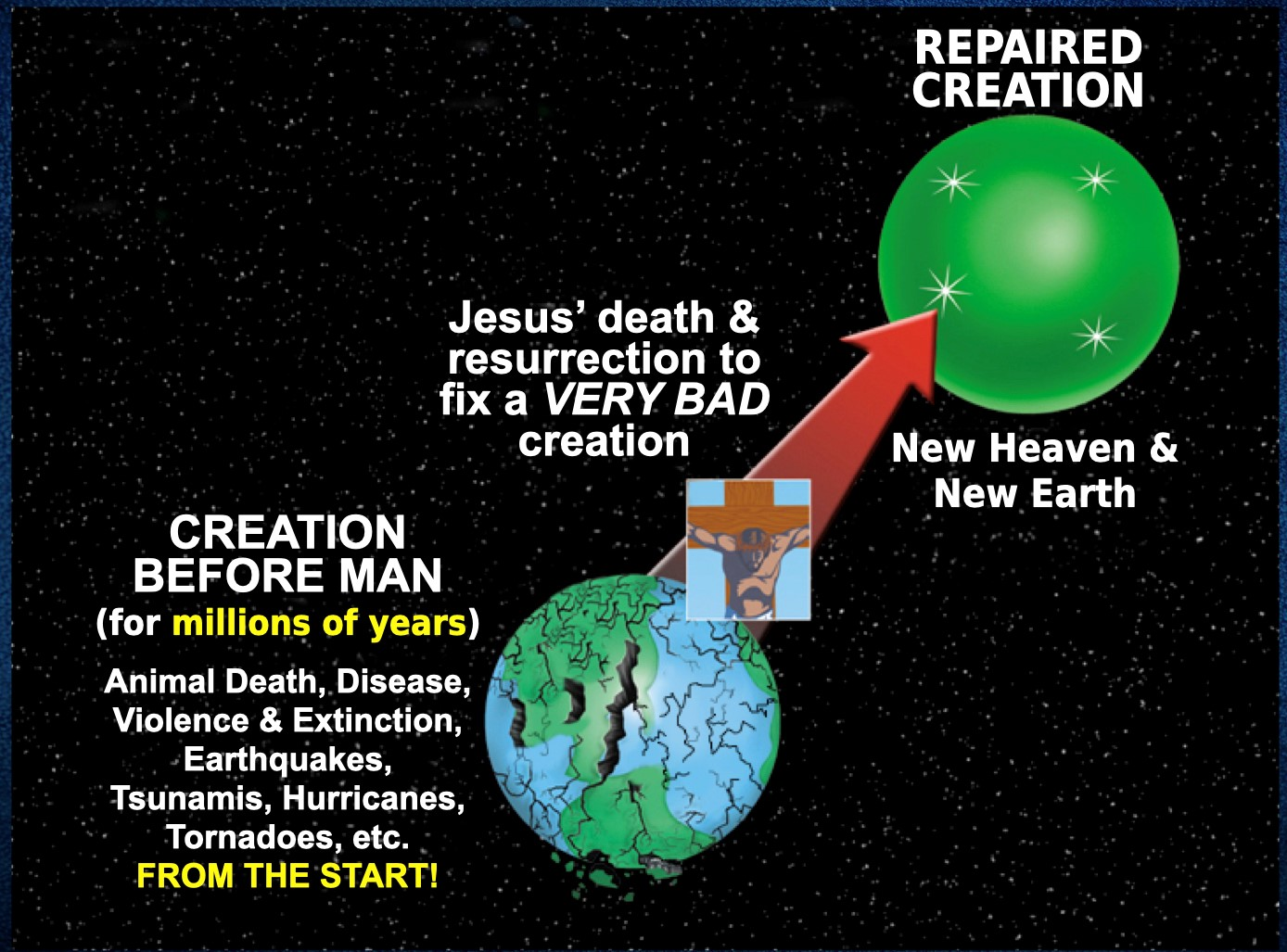 Antibiblical view of the earth's history