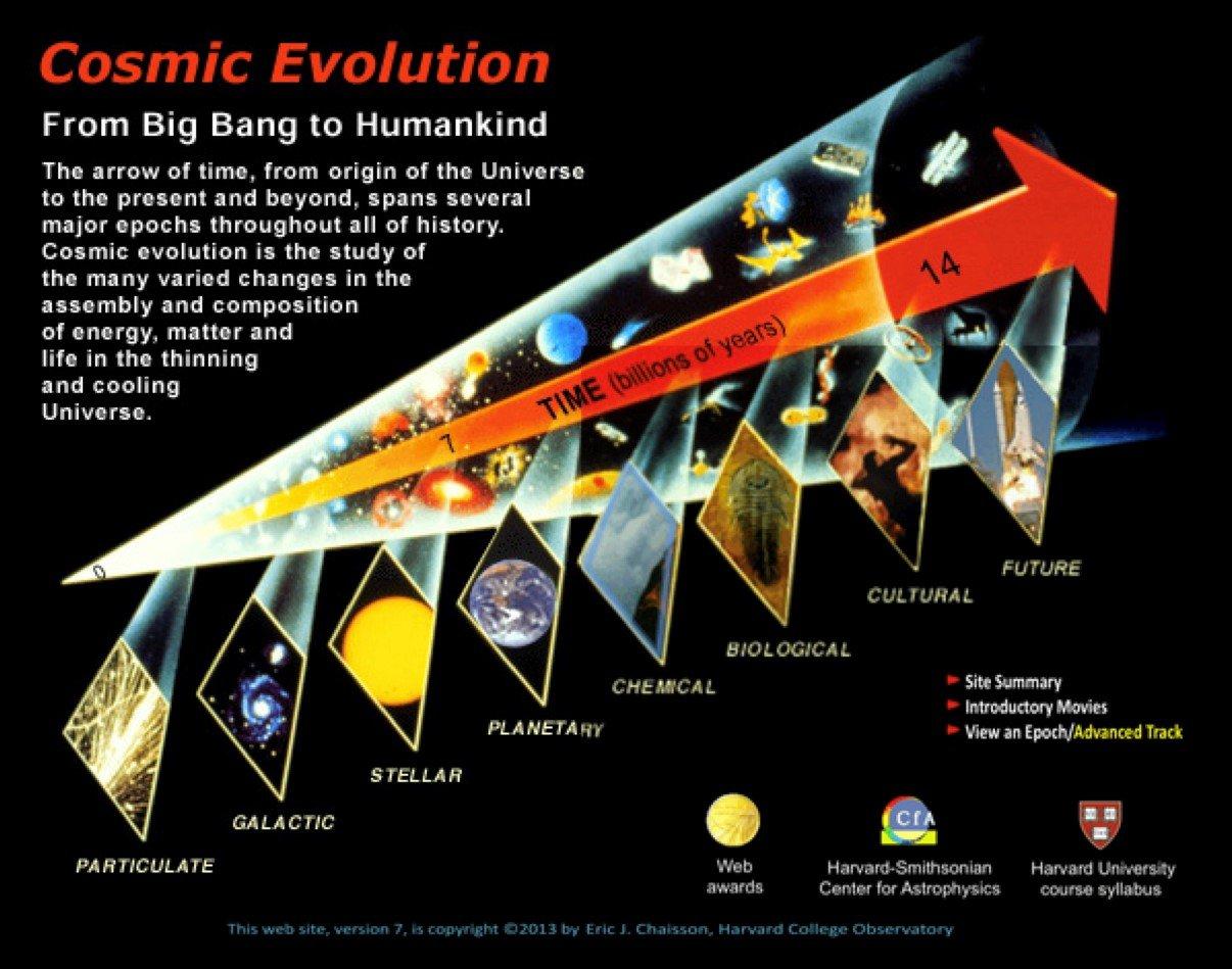 Chart on cosmic evolution