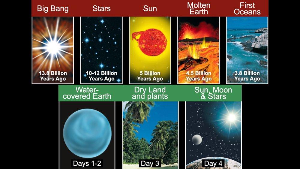 Big Bang Compared to the Biblical Account