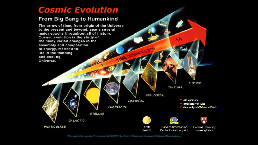 Cosmic Evolution: From the Big Bang to Humankind