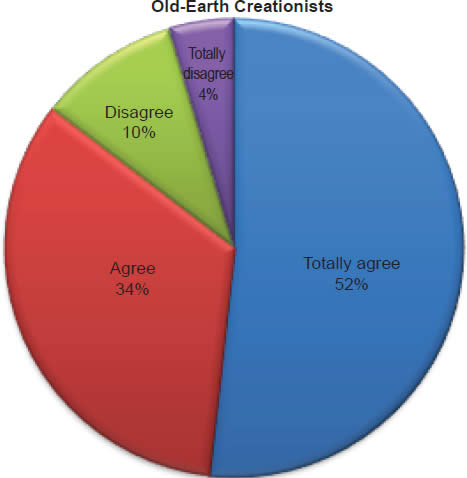 Chart 2: Old-Earth Creationists