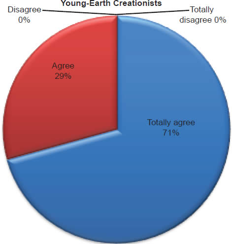 Chart 2: Young-Earth Creationists