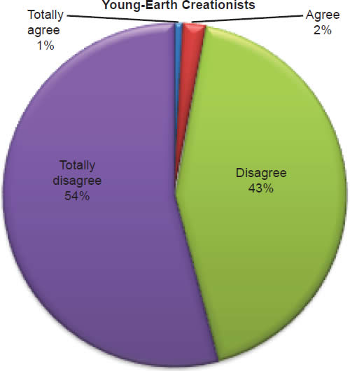 Chart 4: Young-Earth Creationists