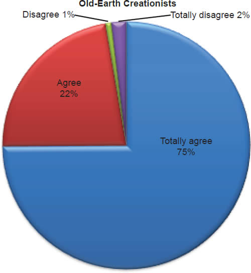 Chart 6: Old-Earth Creationists