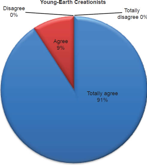 Chart 6: Young-Earth Creationists
