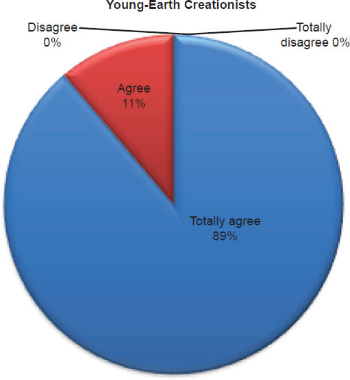 Chart 7: Young-Earth Creationists