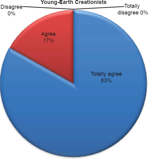 Chart 8: Young-Earth Creationists