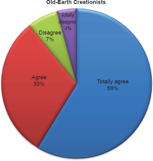 Chart 9: Old-Earth Creationists