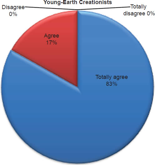 Chart 9: Young-Earth Creationists