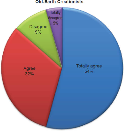 Chart 10: Old-Earth Creationists