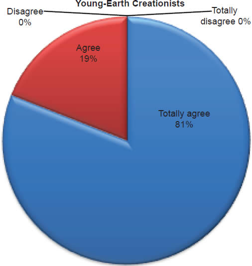Chart 10: Young-Earth Creationists