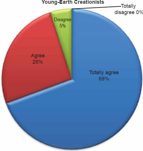 Chart 11: Young-Earth Creationists