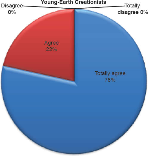 Chart 12: Young-Earth Creationists
