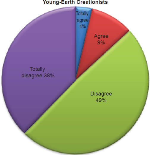 Chart 15: Young-Earth Creationists