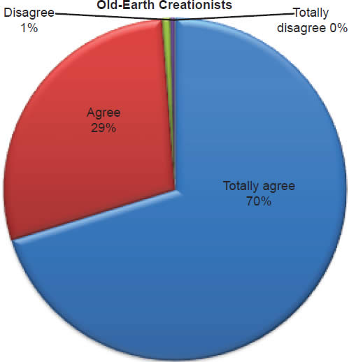 Chart 18: Old-Earth Creationists