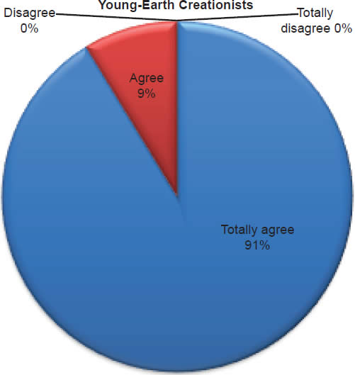 Chart 18: Young-Earth Creationists
