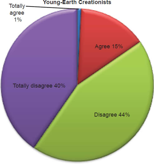 Chart 22: Young-Earth Creationists
