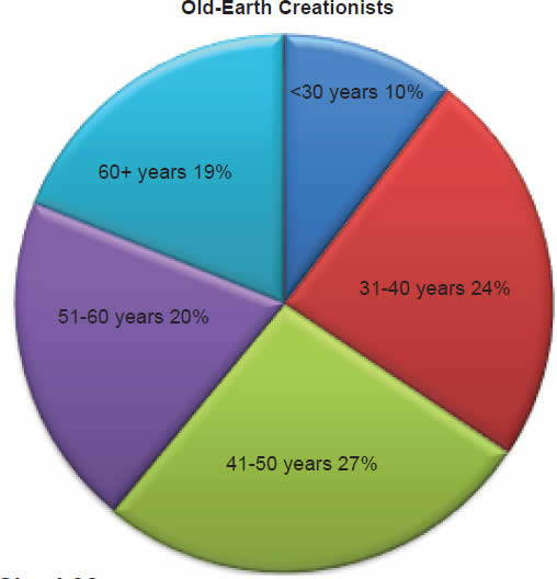Chart 27: Old-Earth Creationists