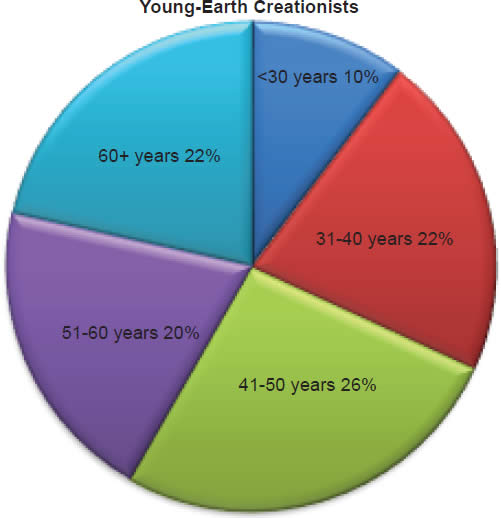 Chart 27: Young-Earth Creationists