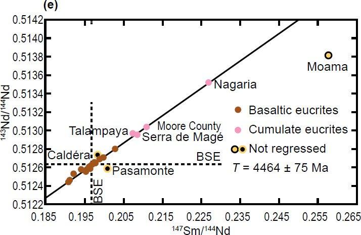 Figure 2 e